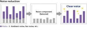 Störgeräusch Filter